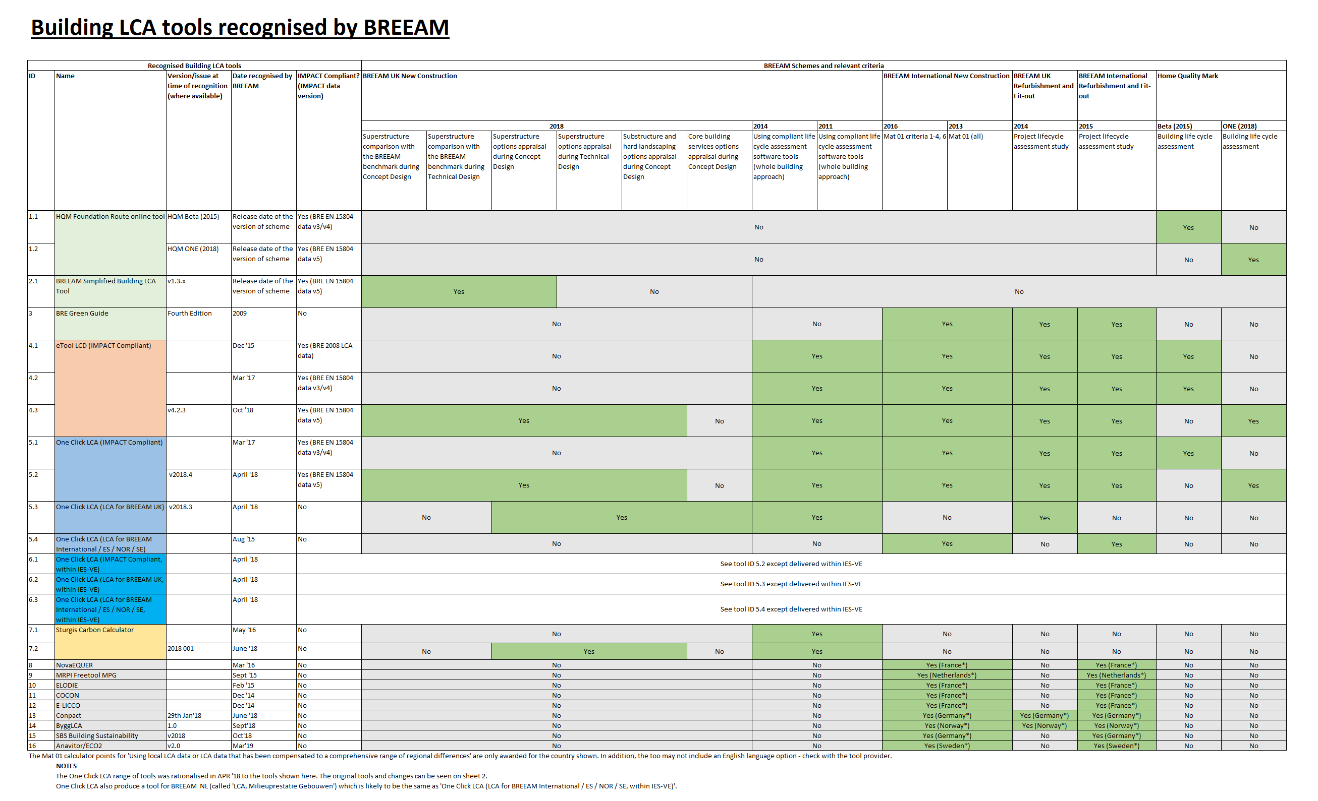 Building LCA tools recognised by BREEAM – Knowledge Base